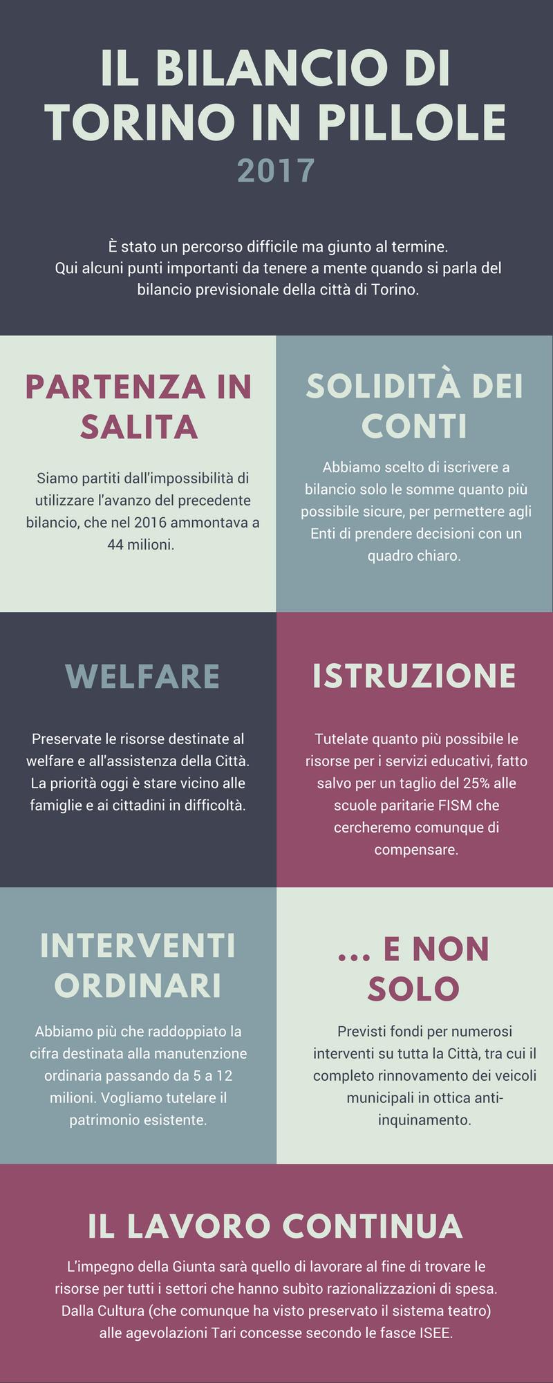 bilancio-torino-pillole-infografica