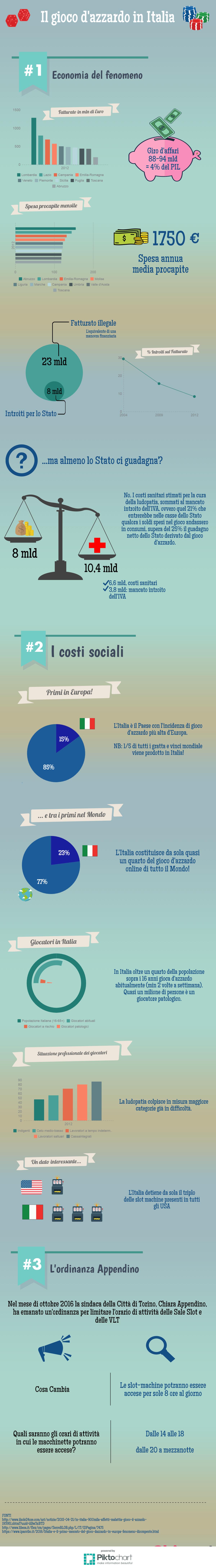 Infografica su gioco d'azzardo in Italia e ordinanza Appendino