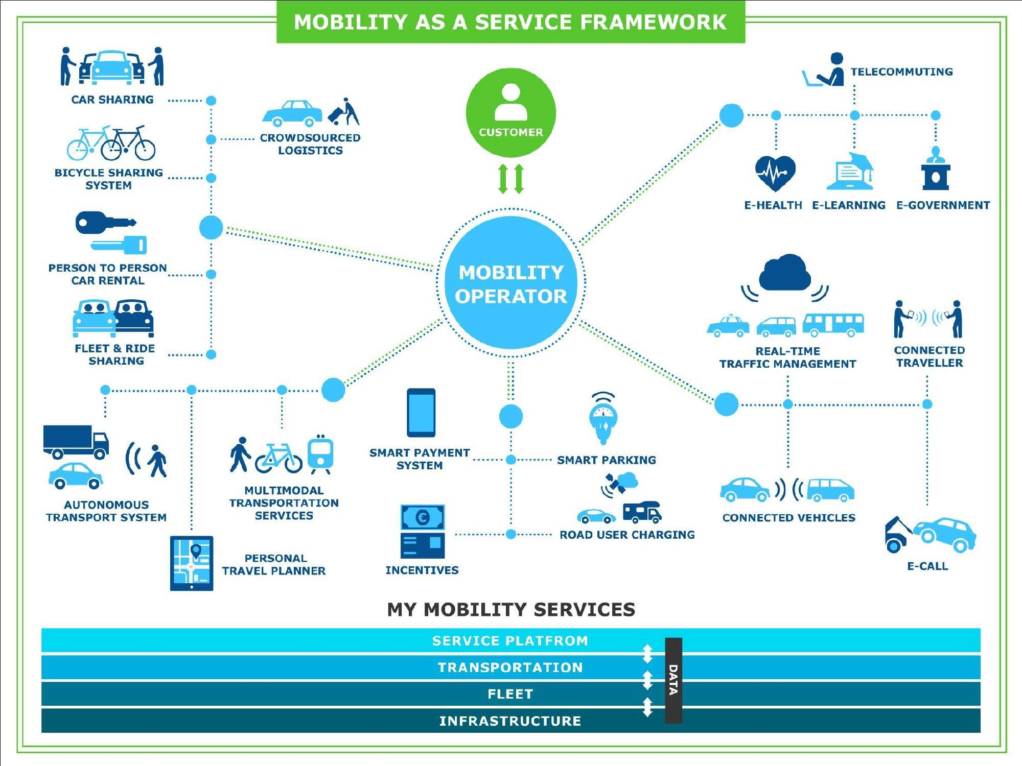 Torino nel futuro con un nuovo concetto di mobilità